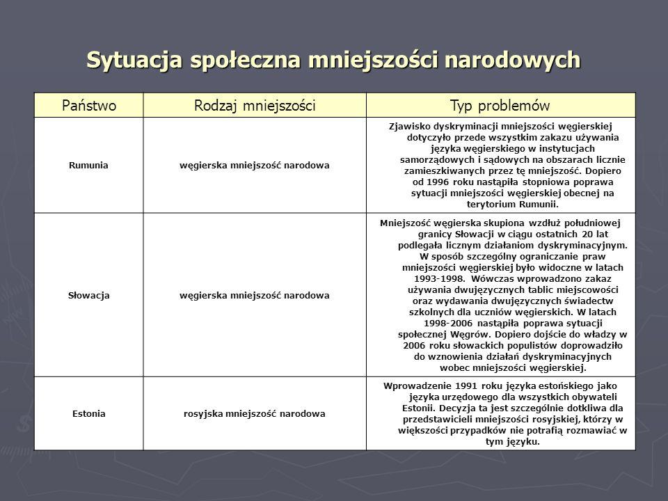 Sytuacja społeczna mniejszości narodowych PaństwoRodzaj mniejszościTyp problemów Rumuniawęgierska mniejszość narodowa Zjawisko dyskryminacji mniejszoś