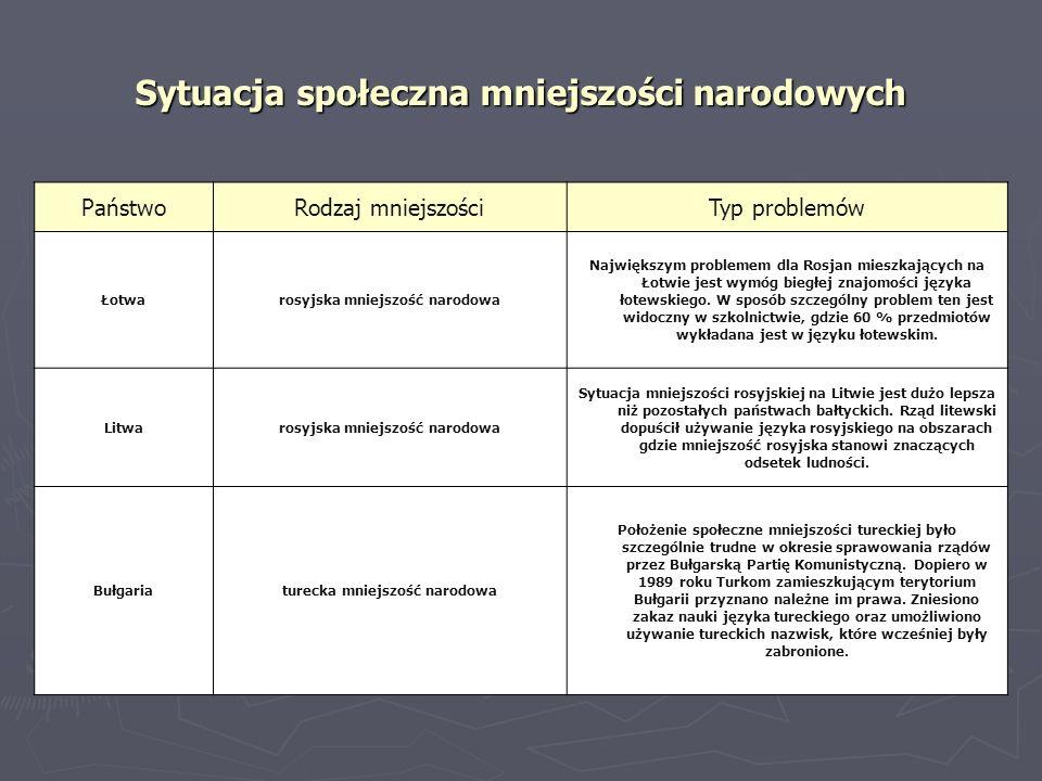 Sytuacja społeczna mniejszości narodowych PaństwoRodzaj mniejszościTyp problemów Łotwarosyjska mniejszość narodowa Największym problemem dla Rosjan mi