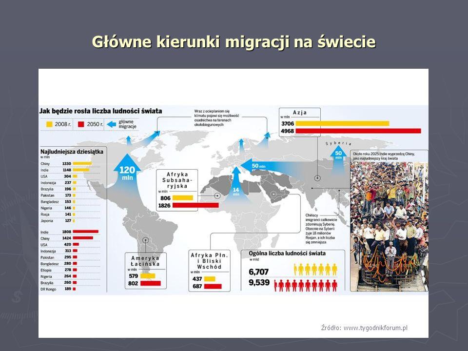 Główne kierunki migracji na świecie Źródło: www.tygodnikforum.pl