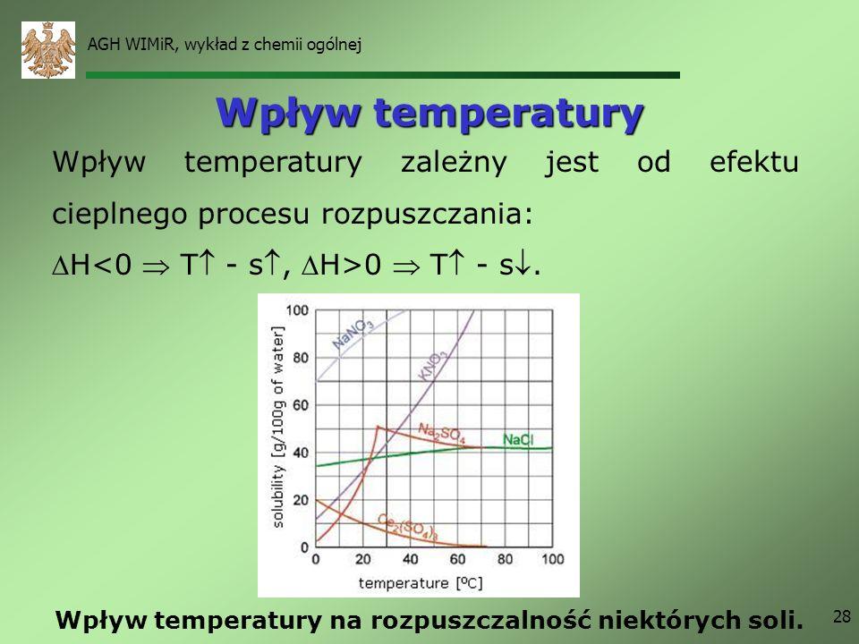 AGH WIMiR, wykład z chemii ogólnej 28 Wpływ temperatury Wpływ temperatury zależny jest od efektu cieplnego procesu rozpuszczania: H 0 T - s. Wpływ tem