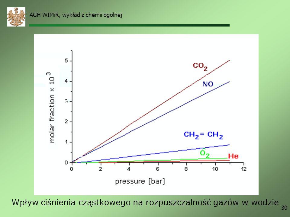 AGH WIMiR, wykład z chemii ogólnej 30 Wpływ ciśnienia cząstkowego na rozpuszczalność gazów w wodzie