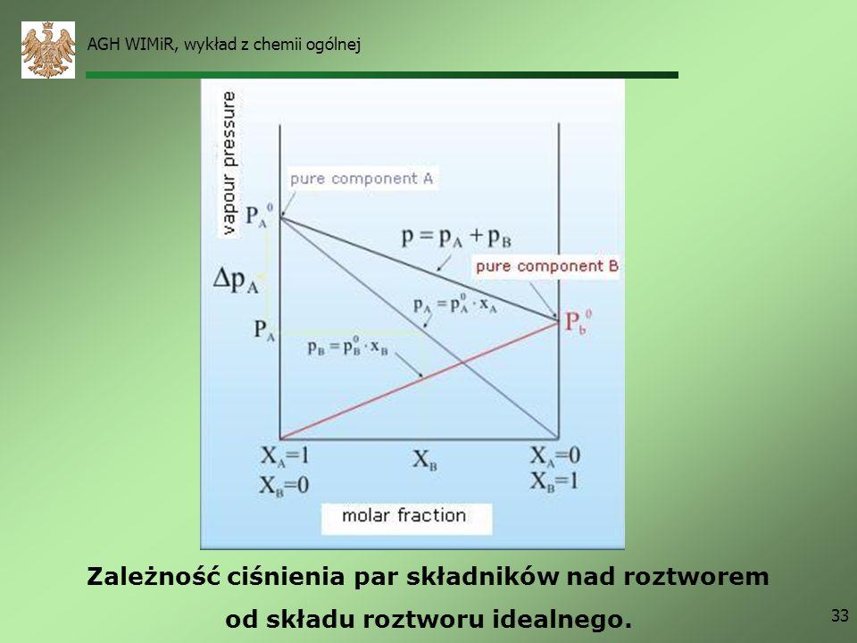 AGH WIMiR, wykład z chemii ogólnej 33 Zależność ciśnienia par składników nad roztworem od składu roztworu idealnego.