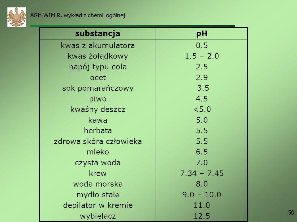 AGH WIMiR, wykład z chemii ogólnej 50 substancjapH kwas z akumulatora kwas żołądkowy napój typu cola ocet sok pomarańczowy piwo kwaśny deszcz kawa her