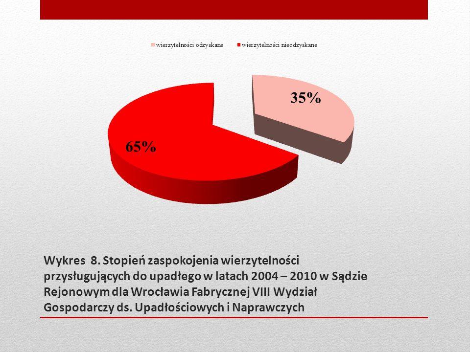 Wykres 8. Stopień zaspokojenia wierzytelności przysługujących do upadłego w latach 2004 – 2010 w Sądzie Rejonowym dla Wrocławia Fabrycznej VIII Wydzia