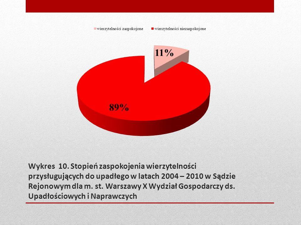 Wykres 10. Stopień zaspokojenia wierzytelności przysługujących do upadłego w latach 2004 – 2010 w Sądzie Rejonowym dla m. st. Warszawy X Wydział Gospo