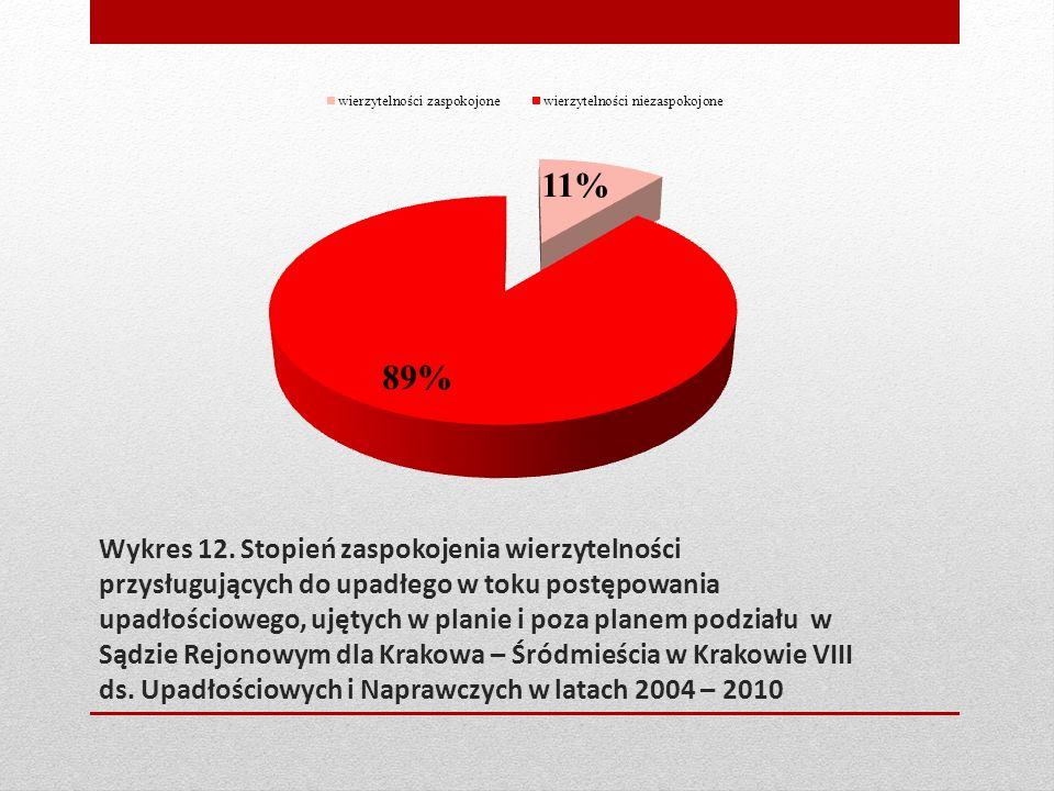 Wykres 12. Stopień zaspokojenia wierzytelności przysługujących do upadłego w toku postępowania upadłościowego, ujętych w planie i poza planem podziału