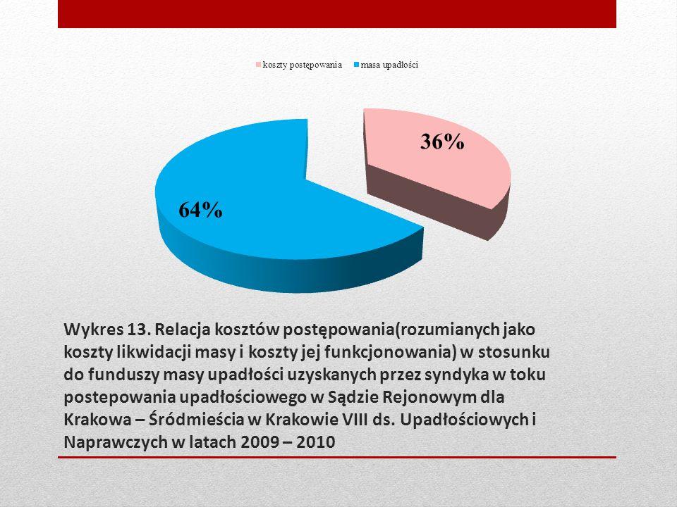 Wykres 13. Relacja kosztów postępowania(rozumianych jako koszty likwidacji masy i koszty jej funkcjonowania) w stosunku do funduszy masy upadłości uzy
