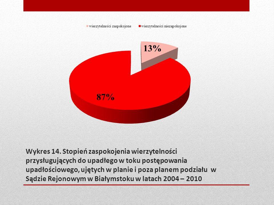 Wykres 14. Stopień zaspokojenia wierzytelności przysługujących do upadłego w toku postępowania upadłościowego, ujętych w planie i poza planem podziału