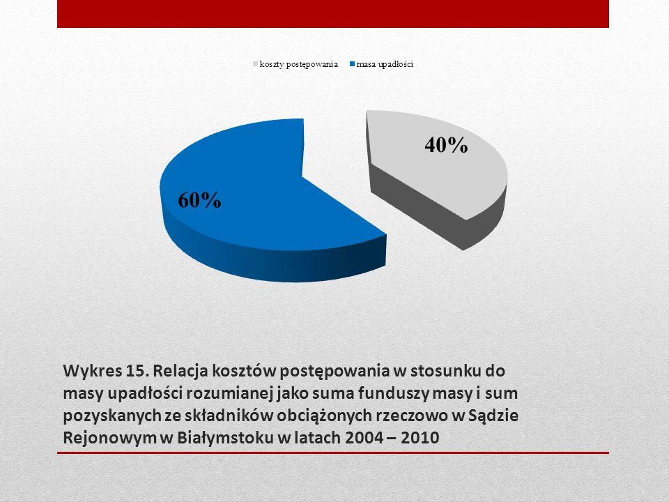 Wykres 15. Relacja kosztów postępowania w stosunku do masy upadłości rozumianej jako suma funduszy masy i sum pozyskanych ze składników obciążonych rz