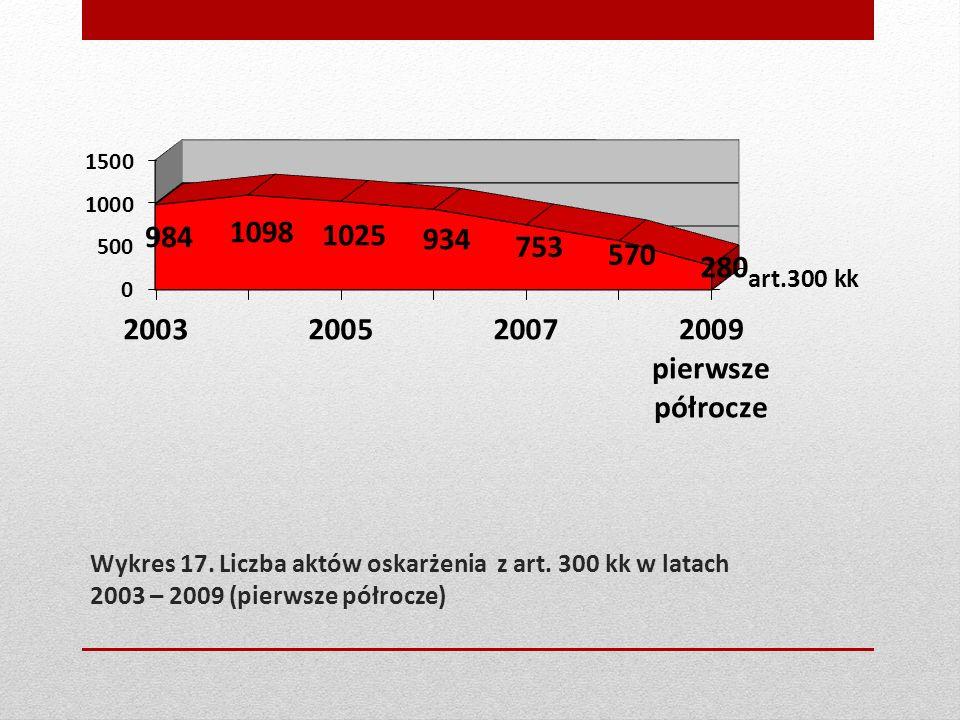 Wykres 17. Liczba aktów oskarżenia z art. 300 kk w latach 2003 – 2009 (pierwsze półrocze)