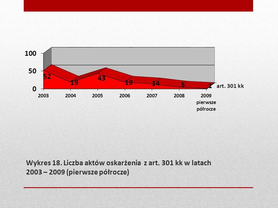 Wykres 18. Liczba aktów oskarżenia z art. 301 kk w latach 2003 – 2009 (pierwsze półrocze)