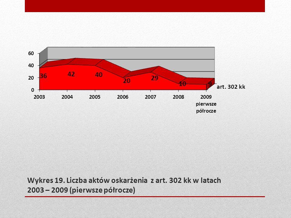 Wykres 19. Liczba aktów oskarżenia z art. 302 kk w latach 2003 – 2009 (pierwsze półrocze)