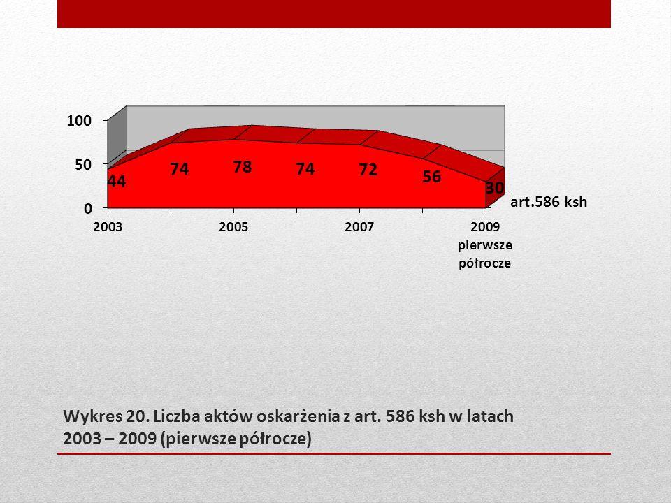 Wykres 20. Liczba aktów oskarżenia z art. 586 ksh w latach 2003 – 2009 (pierwsze półrocze)