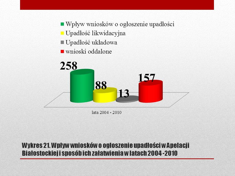 Wykres 21. Wpływ wniosków o ogłoszenie upadłości w Apelacji Białostockiej i sposób ich załatwienia w latach 2004 -2010