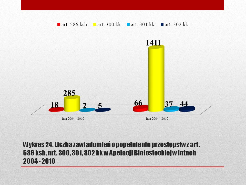 Wykres 24. Liczba zawiadomień o popełnieniu przestępstw z art. 586 ksh, art. 300, 301, 302 kk w Apelacji Białostockiej w latach 2004 - 2010