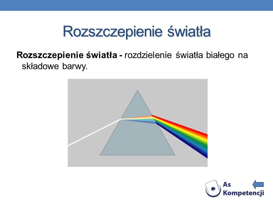 Rozszczepienie światła Rozszczepienie światła - rozdzielenie światła białego na składowe barwy.
