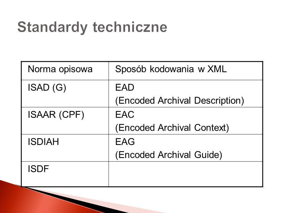 Standardy techniczne Norma opisowaSposób kodowania w XML ISAD (G)EAD (Encoded Archival Description) ISAAR (CPF)EAC (Encoded Archival Context) ISDIAHEAG (Encoded Archival Guide) ISDF