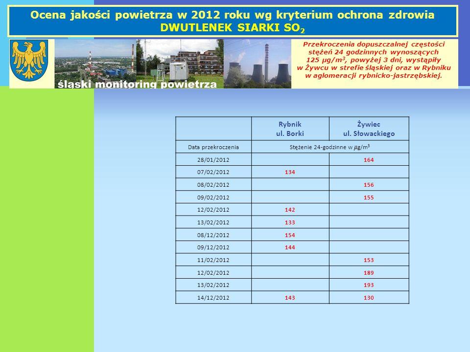 Ocena jakości powietrza w 2012 roku wg kryterium ochrona zdrowia DWUTLENEK SIARKI SO 2 Przekroczenia dopuszczalnej częstości stężeń 24 godzinnych wyno