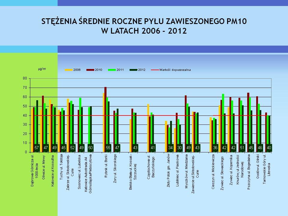 STĘŻENIA ŚREDNIE ROCZNE PYŁU ZAWIESZONEGO PM10 W LATACH 2006 - 2012