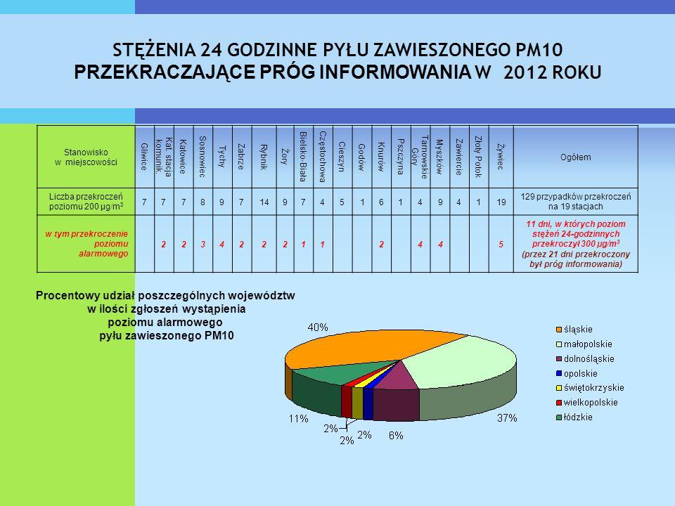 STĘŻENIA 24 GODZINNE PYŁU ZAWIESZONEGO PM10 PRZEKRACZAJĄCE PRÓG INFORMOWANIA W 2012 ROKU Stanowisko w miejscowości Gliwice Kat. stacja komunik. Katowi