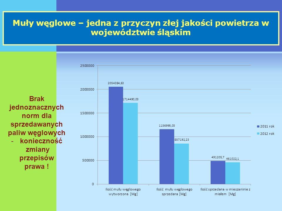 Muły węglowe – jedna z przyczyn złej jakości powietrza w województwie śląskim Brak jednoznacznych norm dla sprzedawanych paliw węglowych -konieczność