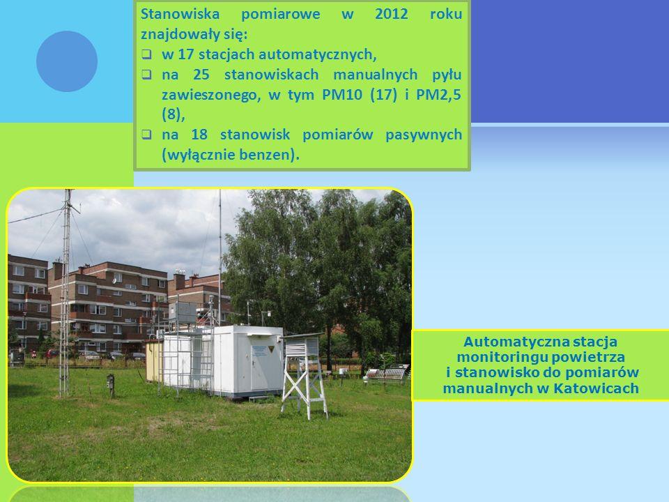 Rozmieszczenie i liczba stanowisk pomiarowych PM10 oraz PM2,5 w 2012 roku, w odniesieniu do wymagań Unijnych Nazwa strefy Minimalna liczba stanowisk PM2,5 i PM10 (wymagana zgodnie z D yrektywą 2008/50/WE) Zanieczyszczenie PM10 PM2,5 pomiary manualne (oceny roczne) pomiary automatyczne (bieżąca ocena - poziomy alarmowe) pomiary manualne (oceny roczne) pomiary automatyczne (bieżąca ocena) aglomeracja górnośląska74*63*2 aglomeracja rybnicko-jastrzębska3211 miasto Bielsko-Biała2111 miasto Częstochowa211*1 strefa śląska7952 Ogółem woj.