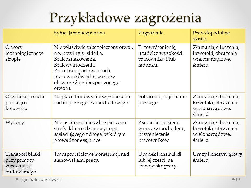 Przykładowe zagrożenia mgr Piotr Janczewski10 Sytuacja niebezpiecznaZagrożeniaPrawdopodobne skutki Otwory technologiczne w stropie Nie właściwie zabez