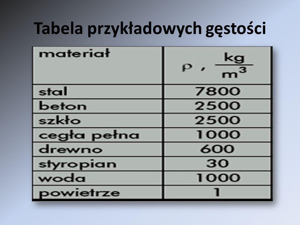 Tabela przykładowych gęstości