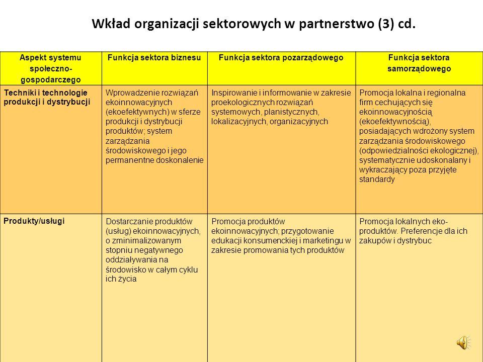 Wkład organizacji sektorowych w partnerstwo (3) Aspekt systemu społeczno- gospodarczego Funkcja sektora biznesuFunkcja sektora pozarządowego Funkcja s