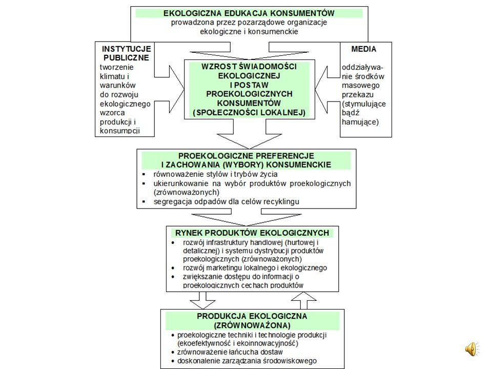Cele i zadania edukacji ekologicznej (2) Cel: wykształcenie szerokiej świadomości ekologicznej, jako podstawowego układu odniesienia dla dokonywanych