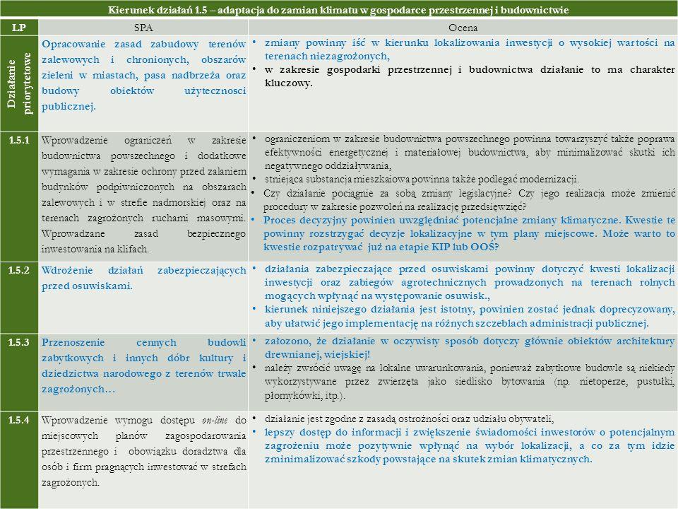 Kierunek działań 1.5 – adaptacja do zamian klimatu w gospodarce przestrzennej i budownictwie LPSPAOcena Działanie priorytetowe Opracowanie zasad zabud