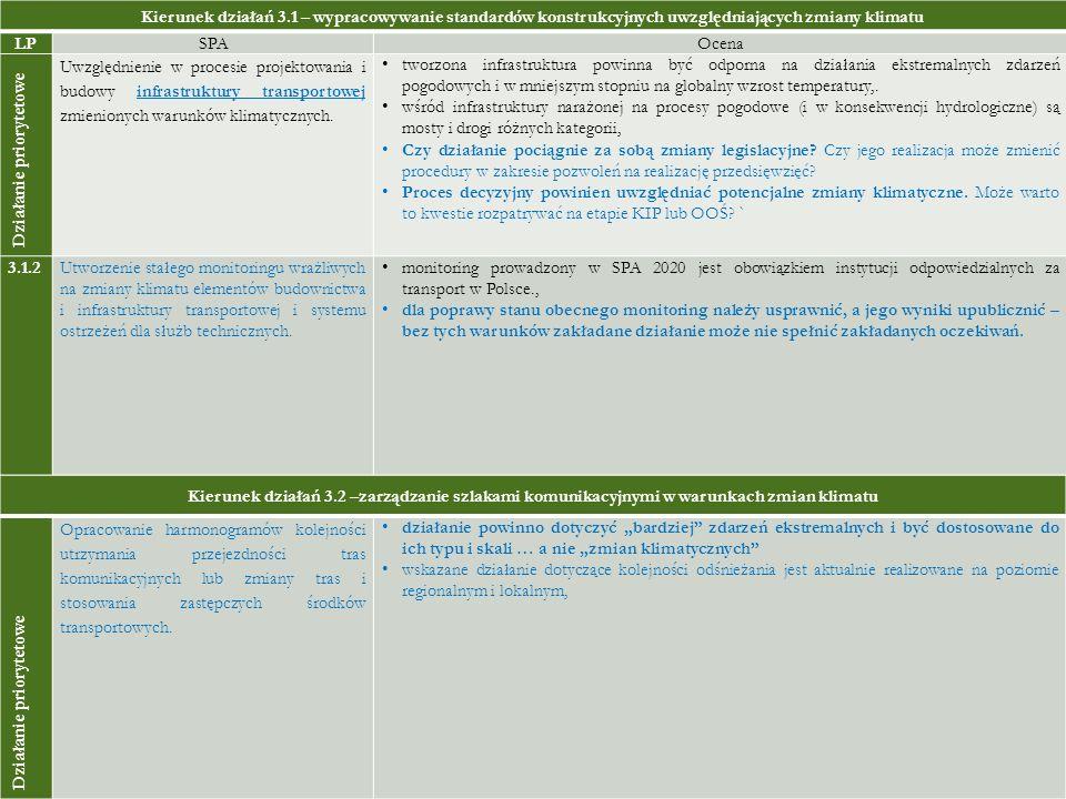 Kierunek działań 3.1 – wypracowywanie standardów konstrukcyjnych uwzględniających zmiany klimatu LPSPAOcena Działanie priorytetowe Uwzględnienie w pro