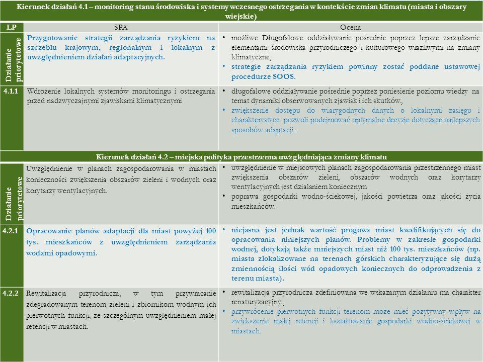 Kierunek działań 4.1 – monitoring stanu środowiska i systemy wczesnego ostrzegania w kontekście zmian klimatu (miasta i obszary wiejskie) LPSPAOcena D