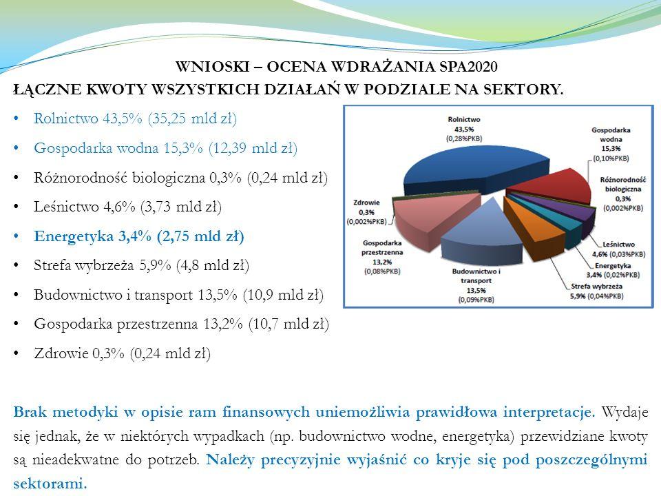 WNIOSKI – OCENA WDRAŻANIA SPA2020 ŁĄCZNE KWOTY WSZYSTKICH DZIAŁAŃ W PODZIALE NA SEKTORY. Rolnictwo 43,5% (35,25 mld zł) Gospodarka wodna 15,3% (12,39