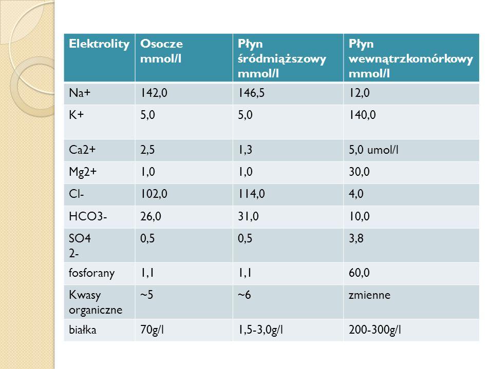 ElektrolityOsocze mmol/l Płyn śródmiąższowy mmol/l Płyn wewnątrzkomórkowy mmol/l Na+142,0146,512,0 K+5,0 140,0 Ca2+2,51,35,0 umol/l Mg2+1,0 30,0 Cl-10