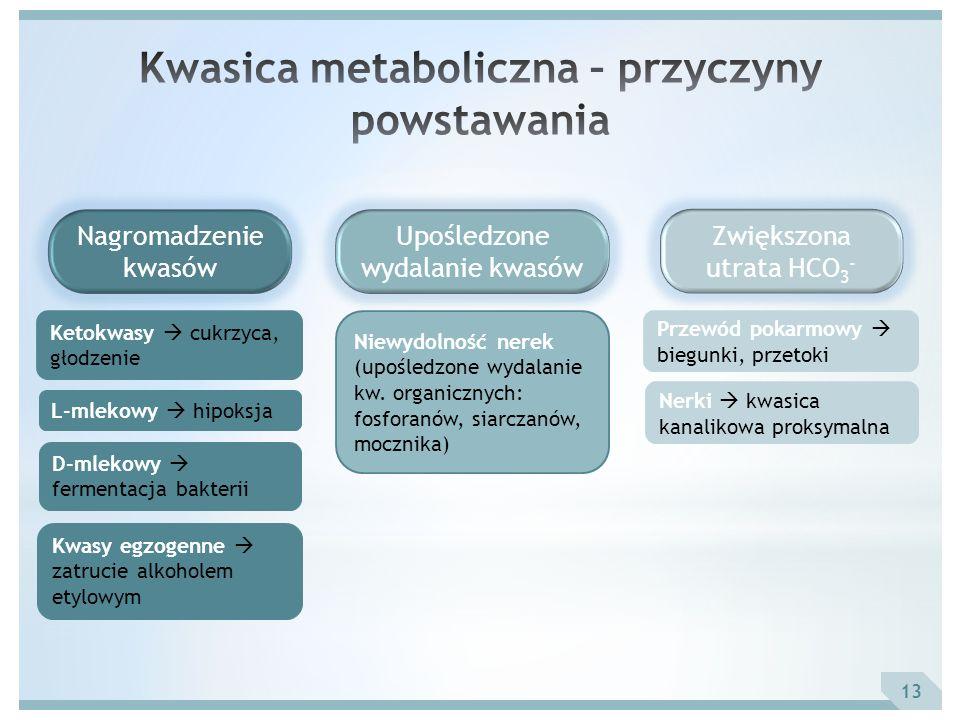 Niewydolność nerek (upośledzone wydalanie kw. organicznych: fosforanów, siarczanów, mocznika) 13 Ketokwasy cukrzyca, głodzenie L-mlekowy hipoksja D-ml