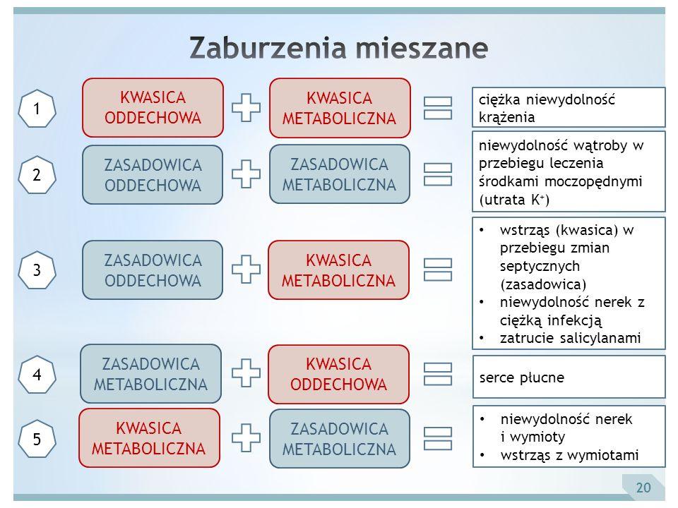 20 KWASICA ODDECHOWA ZASADOWICA ODDECHOWA 1 KWASICA METABOLICZNA ZASADOWICA METABOLICZNA ciężka niewydolność krążenia 2 niewydolność wątroby w przebie