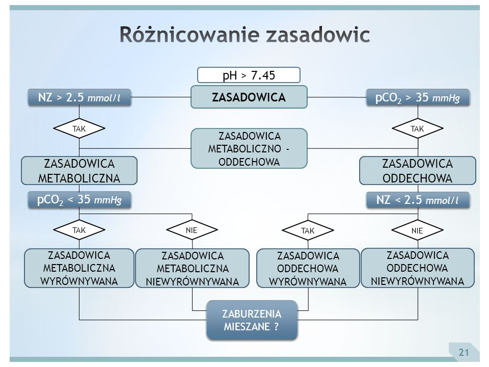 pH > 7.45 ZASADOWICA NZ > 2.5 mmol/l pCO 2 > 35 mmHg TAK ZASADOWICA METABOLICZNO - ODDECHOWA ZASADOWICA METABOLICZNA ZASADOWICA ODDECHOWA NZ < 2.5 mmo