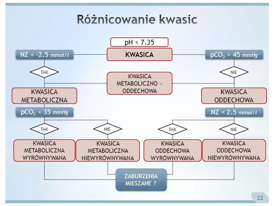 pH < 7.35 KWASICA NZ < -2.5 mmol/l pCO 2 > 45 mmHg TAKNIE KWASICA METABOLICZNO - ODDECHOWA KWASICA METABOLICZNA KWASICA ODDECHOWA NZ < 2.5 mmol/l TAKN