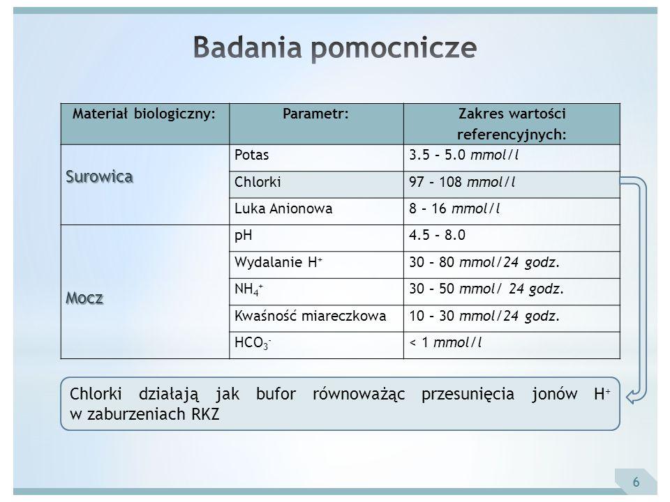 6 Materiał biologiczny:Parametr: Zakres wartości referencyjnych:Surowica Potas3.5 – 5.0 mmol/l Chlorki97 – 108 mmol/l Luka Anionowa8 – 16 mmol/l Mocz
