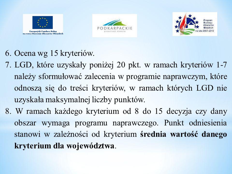 6.Ocena wg 15 kryteriów. 7. LGD, które uzyskały poniżej 20 pkt. w ramach kryteriów 1-7 należy sformułować zalecenia w programie naprawczym, które odno