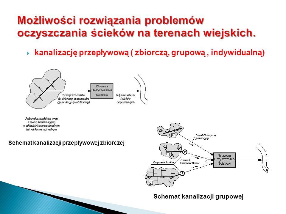 kanalizację przepływową ( zbiorczą, grupową, indywidualną) Schemat kanalizacji przepływowej zbiorczej Schemat kanalizacji grupowej