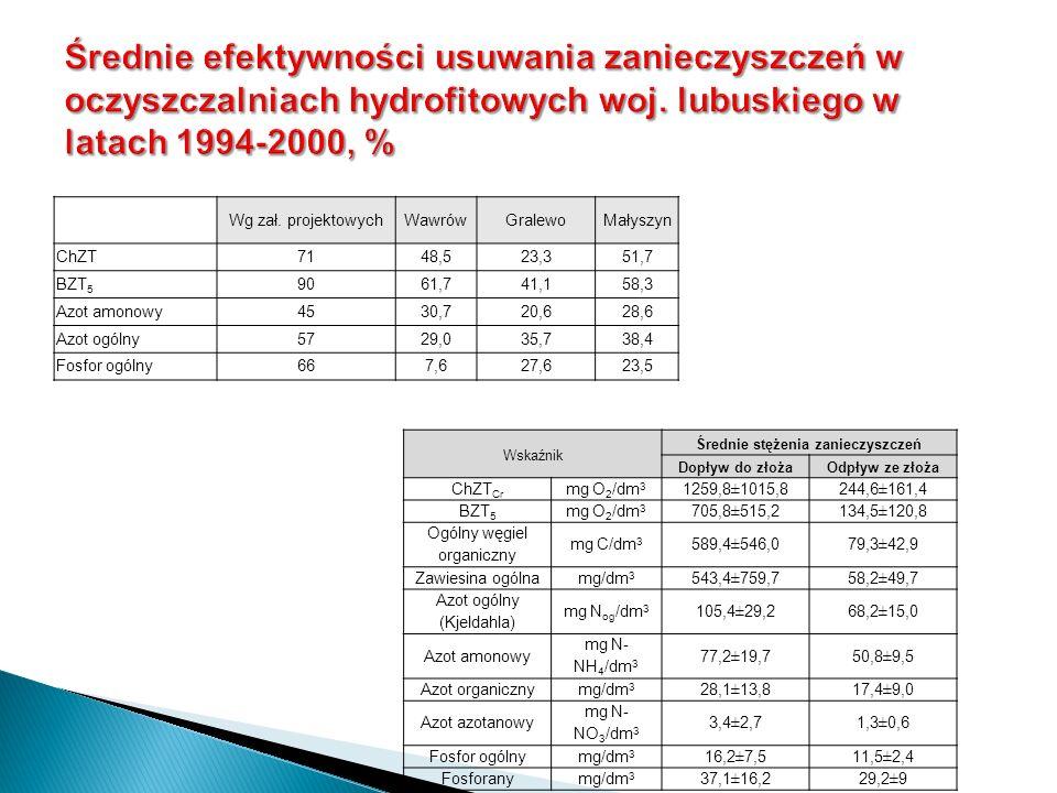 Wg zał. projektowychWawrówGralewoMałyszyn ChZT7148,523,351,7 BZT 5 9061,741,158,3 Azot amonowy4530,720,628,6 Azot ogólny5729,035,738,4 Fosfor ogólny66