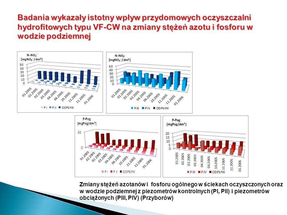 Zmiany stężeń azotanów i fosforu ogólnego w ściekach oczyszczonych oraz w wodzie podziemnej z piezometrów kontrolnych (PI, PII) i piezometrów obciążon