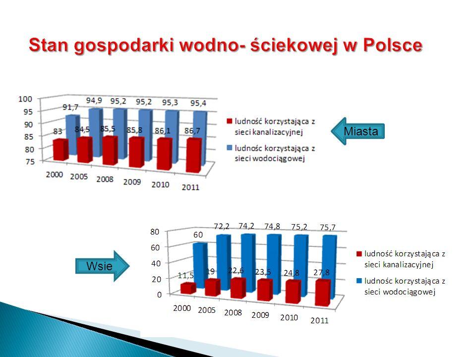 Zmiany stężeń azotanów i fosforu ogólnego w ściekach oczyszczonych oraz w wodzie podziemnej z piezometrów kontrolnych (PI, PII) i piezometrów obciążonych (PIII, PIV) (Przyborów)
