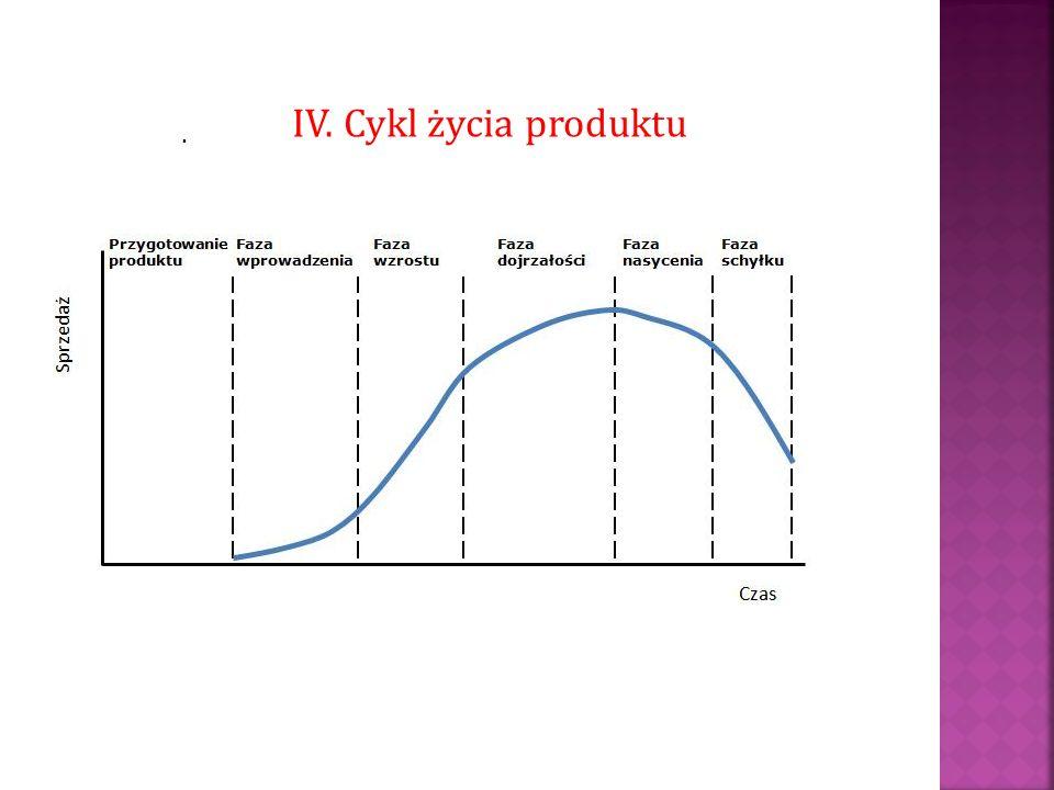 . IV. Cykl życia produktu