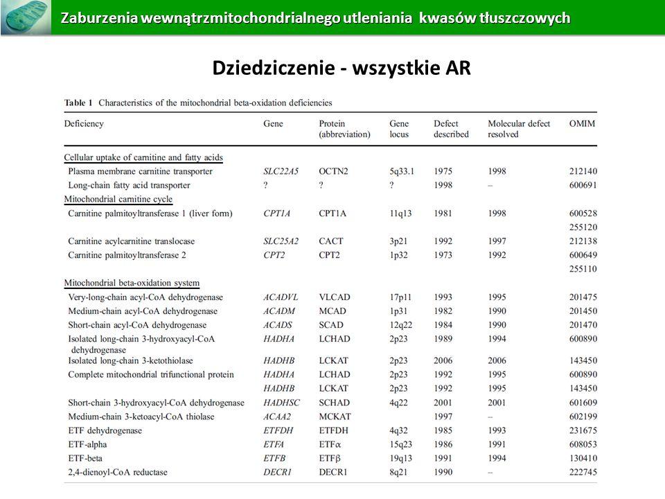 Dziedziczenie - wszystkie AR Zaburzeniawewnątrzmitochondrialnego utleniania kwasów tłuszczowych Zaburzenia wewnątrzmitochondrialnego utleniania kwasów
