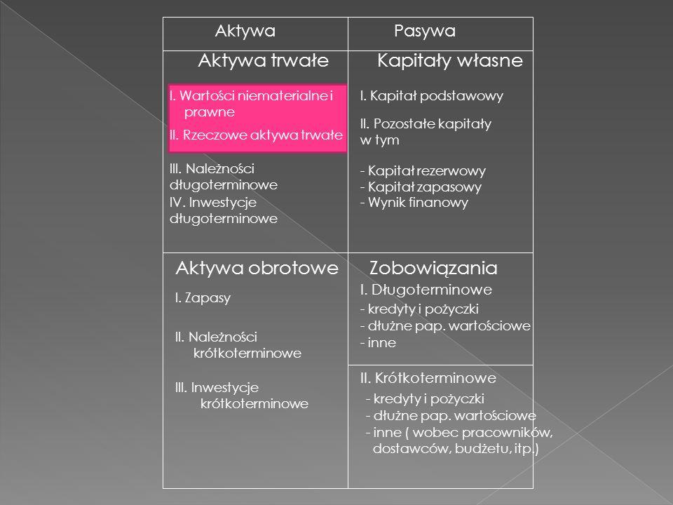 AktywaPasywa Aktywa trwałe Aktywa obrotowe Kapitały własne Zobowiązania I.