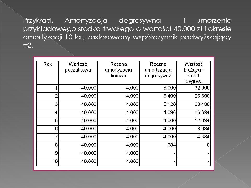Przykład. Amortyzacja degresywna i umorzenie przykładowego środka trwałego o wartości 40.000 zł i okresie amortyzacji 10 lat, zastosowany współczynnik