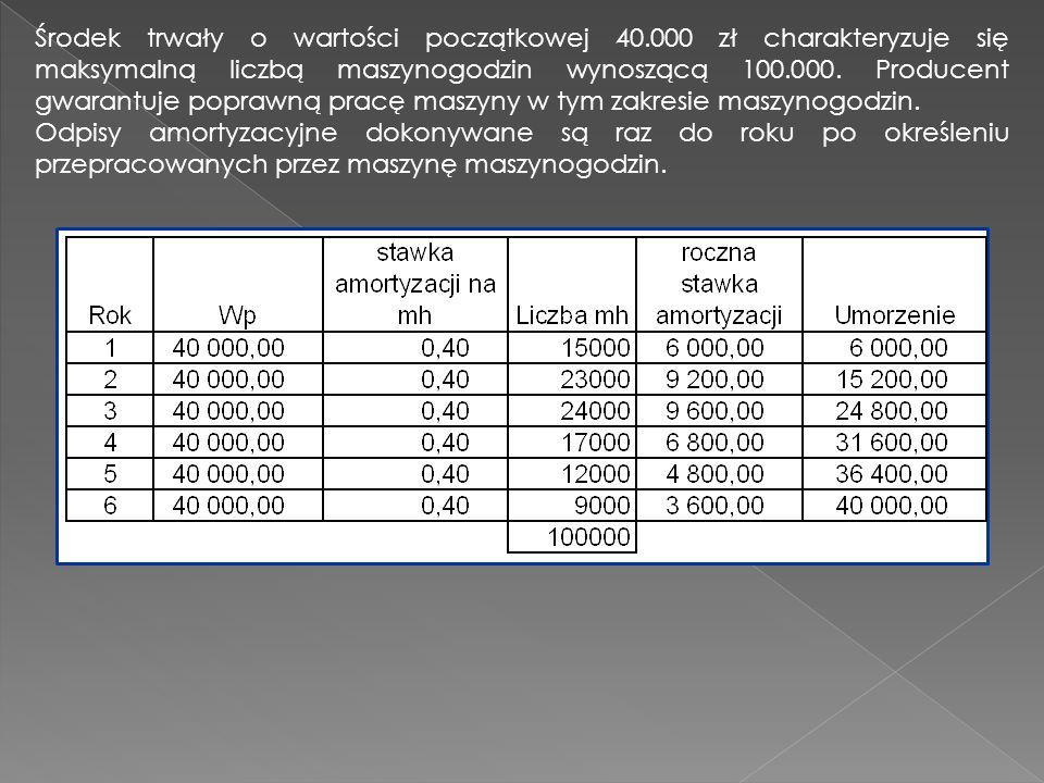 Środek trwały o wartości początkowej 40.000 zł charakteryzuje się maksymalną liczbą maszynogodzin wynoszącą 100.000. Producent gwarantuje poprawną pra